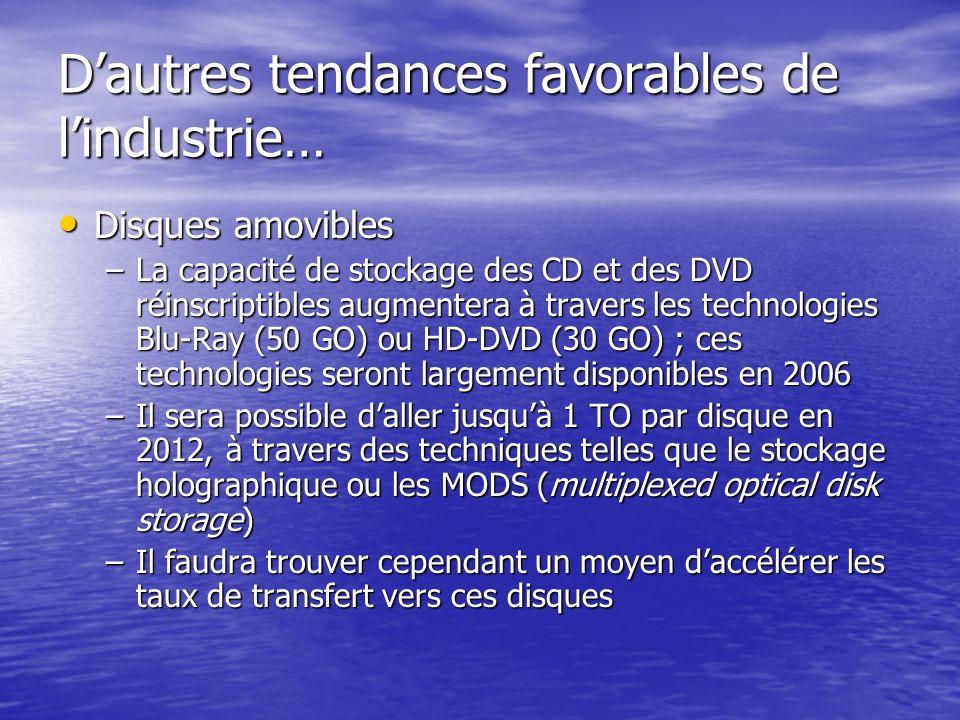 Dautres tendances favorables de lindustrie… Disques amovibles Disques amovibles –La capacité de stockage des CD et des DVD réinscriptibles augmentera