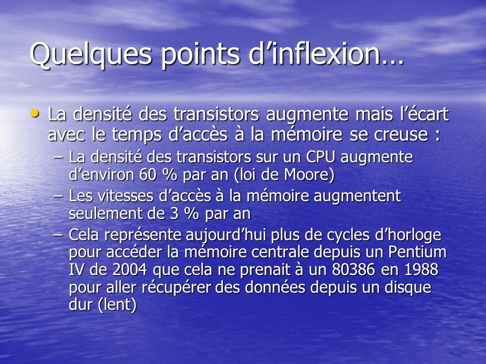 Quelques points dinflexion… La densité des transistors augmente mais lécart avec le temps daccès à la mémoire se creuse : La densité des transistors a