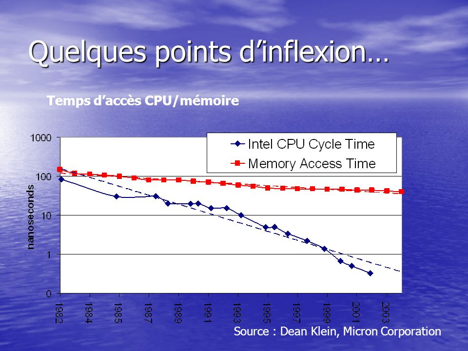 Quelques points dinflexion… Temps daccès CPU/mémoire Source : Dean Klein, Micron Corporation