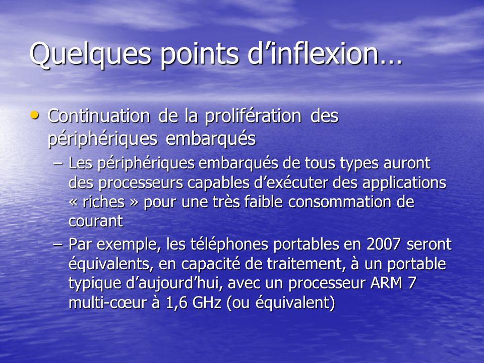 Quelques points dinflexion… Continuation de la prolifération des périphériques embarqués Continuation de la prolifération des périphériques embarqués