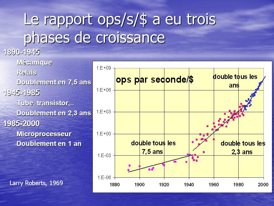 Le rapport ops/s/$ a eu trois phases de croissance 1890-1945MécaniqueRelais Doublement en 7,5 ans 1945-1985 Tube, transistor,.. Doublement en 2,3 ans