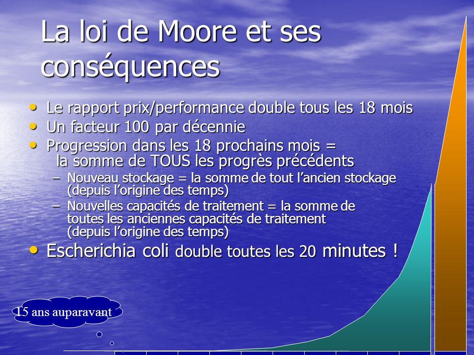 La loi de Moore et ses conséquences Le rapport prix/performance double tous les 18 mois Le rapport prix/performance double tous les 18 mois Un facteur