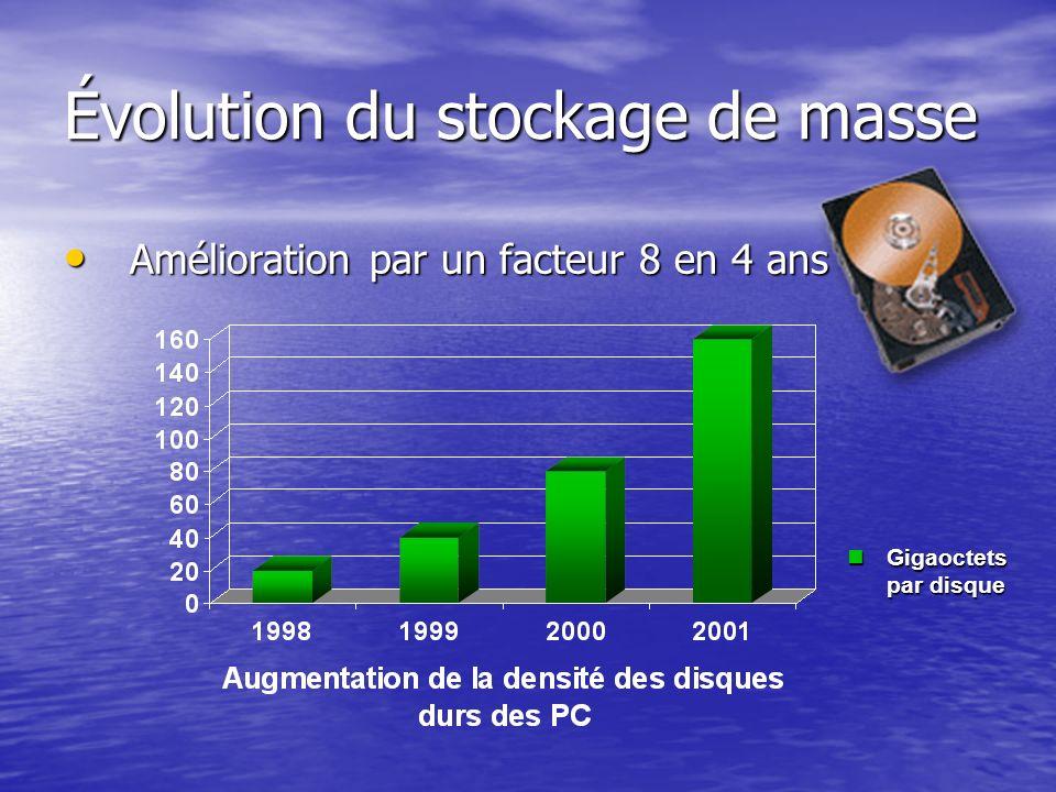 Évolution du stockage de masse Amélioration par un facteur 8 en 4 ans Amélioration par un facteur 8 en 4 ans Gigaoctets par disque Gigaoctets par disq