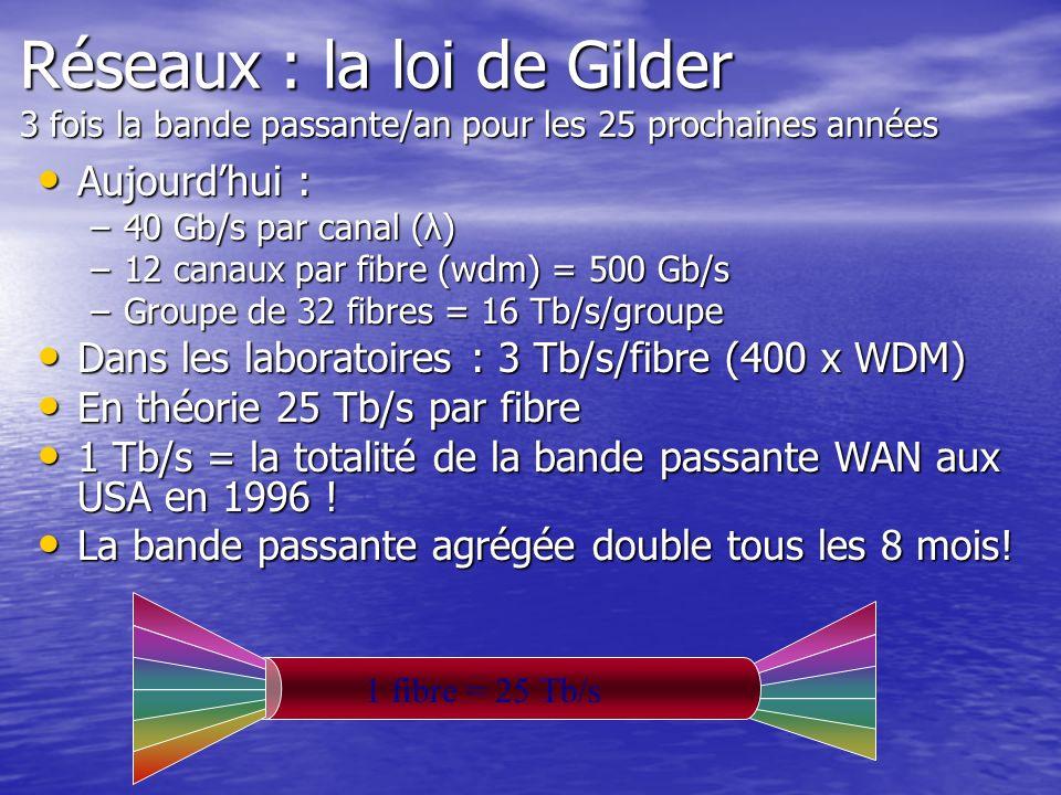 Réseaux : la loi de Gilder 3 fois la bande passante/an pour les 25 prochaines années Aujourdhui : Aujourdhui : –40 Gb/s par canal (λ) –12 canaux par f