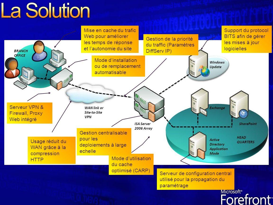 Serveur VPN & Firewall, Proxy Web intégré Support du protocol BITS afin de gérer les mises à jour logicielles Usage réduit du WAN grâce à la compression HTTP Mode dutilisation du cache optiimisé (CARP) Gestion centralisable pour les deploiements à large echelle Gestion de la priorité du traffic (Paramètres DiffServ IP) Mode dinstallation ou de remplacement automatisable Mise en cache du trafic Web pour améliorer les temps de réponse et lautonomie du site Serveur de configuration central utilisé pour la propagation du paramétrage