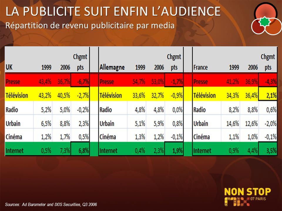 LA PUBLICITE SUIT ENFIN LAUDIENCE Répartition de revenu publicitaire par media Sources: Ad Barometer and IXIS Securities, Q3 2006