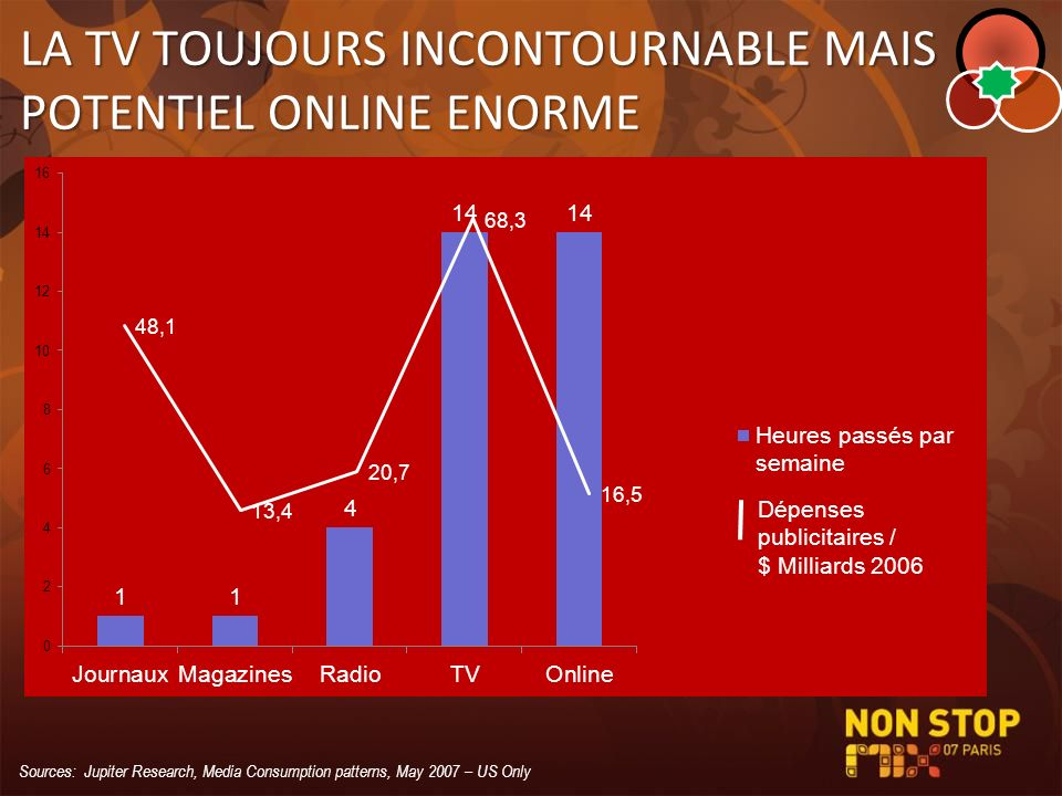 LA TV TOUJOURS INCONTOURNABLE MAIS POTENTIEL ONLINE ENORME Sources: Jupiter Research, Media Consumption patterns, May 2007 – US Only
