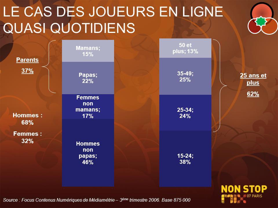 LE CAS DES JOUEURS EN LIGNE QUASI QUOTIDIENS Parents 37% Hommes : 68% Femmes : 32% 25 ans et plus 62% Source : Focus Contenus Numériques de Médiamétri