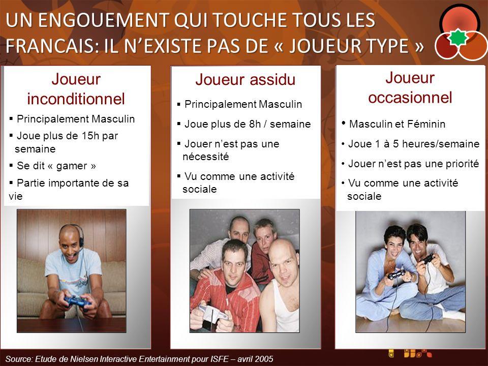 UN ENGOUEMENT QUI TOUCHE TOUS LES FRANCAIS: IL NEXISTE PAS DE « JOUEUR TYPE » Joueur inconditionnel Principalement Masculin Joue plus de 15h par semai