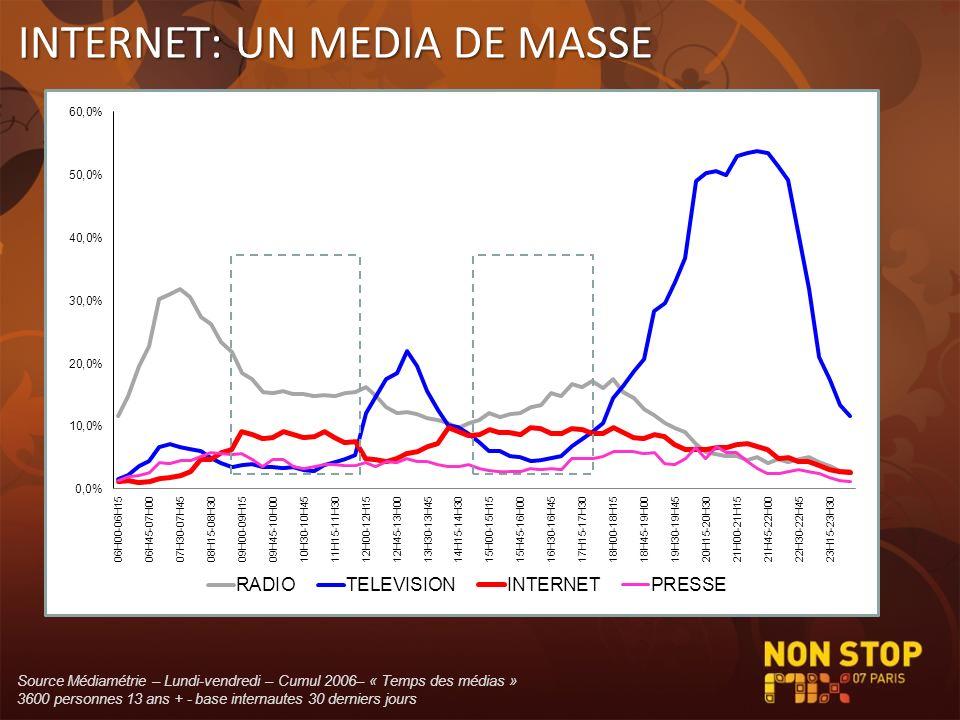 INTERNET: UN MEDIA DE MASSE Source Médiamétrie – Lundi-vendredi – Cumul 2006– « Temps des médias » 3600 personnes 13 ans + - base internautes 30 derni