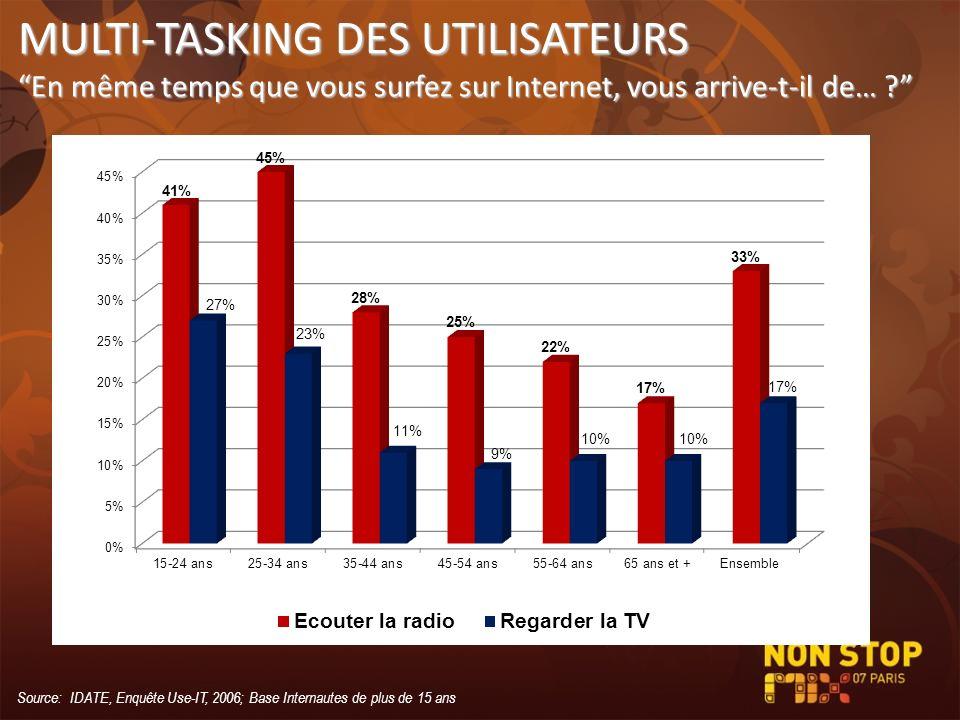 MULTI-TASKING DES UTILISATEURS En même temps que vous surfez sur Internet, vous arrive-t-il de… ? Source: IDATE, Enquête Use-IT, 2006; Base Internaute