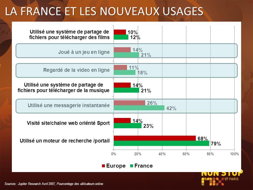 LA FRANCE ET LES NOUVEAUX USAGES Sources: Jupiter Research Avril 2007, Pourcentage des utilisateurs online