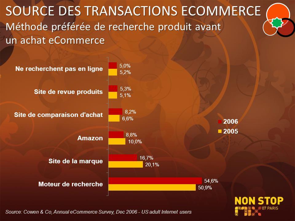 SOURCE DES TRANSACTIONS ECOMMERCE Méthode préférée de recherche produit avant un achat eCommerce Source: Cowen & Co, Annual eCommerce Survey, Dec 2006