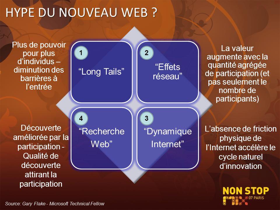 Long Tails Effets réseau Recherche Web Dynamique Internet HYPE DU NOUVEAU WEB ? Plus de pouvoir pour plus dindividus – diminution des barrières à lent