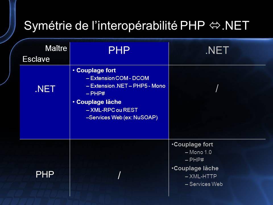De.NET à PHP (.NET esclave, PHP maître) Couplage fort – Extension COM - DCOM Définition : Component Object Model - c est une couche orientée objet (et services associés) au dessus de DCE RPC (un standard libre) qui défini une convention de nommage commune qui permet à un code écrit en n importe quel langage de communiquer avec du code écrit dans un autre langage, sous peu que ces deux langages soient compatibles avec COM (ex : utiliser Ms Word) PHP4 : disponibles pour les versions Windows de PHP PHP5 : nouvelles fonctionnalités –Accédez aux tableaux multi-dimensionnels ou aux propriétés COM qui requièrent plusieurs paramètres comme si vous accédiez à un tableau –Bouclez sur les SafeArrays ( vrais tableaux) en utilisant la structure de contrôle Sources –http://www.php.net/manual/fr/ref.com.phphttp://www.php.net/manual/fr/ref.com.php