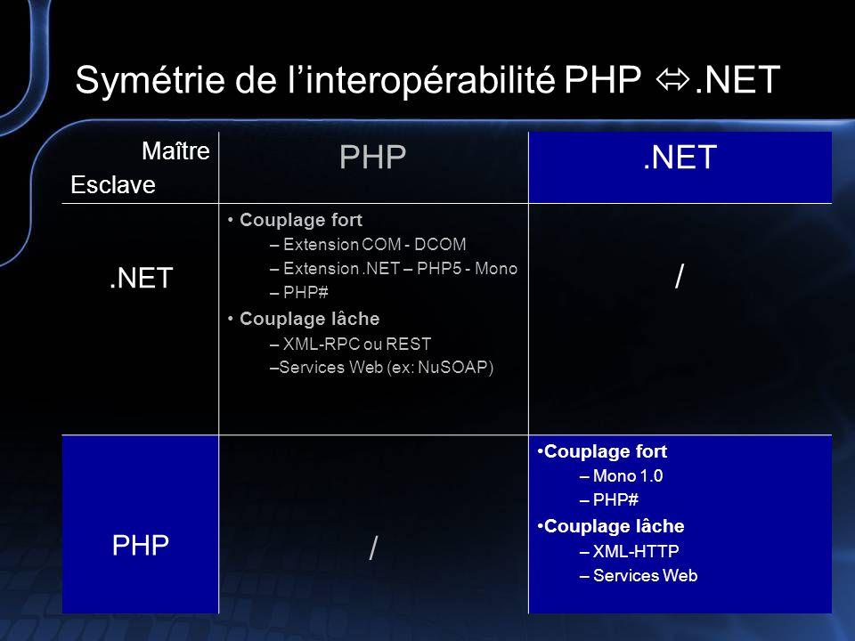 De PHP à.NET (PHP esclave,.NET maître) Couplage fort – Mono 1.0 - NET pour Unix et Linux Définition : Mono est un projet qui a pour but de développer un framework.NET alternatif complet, disponible pour les plate-formes Linux et Windows (Mac et Bsd par extension).
