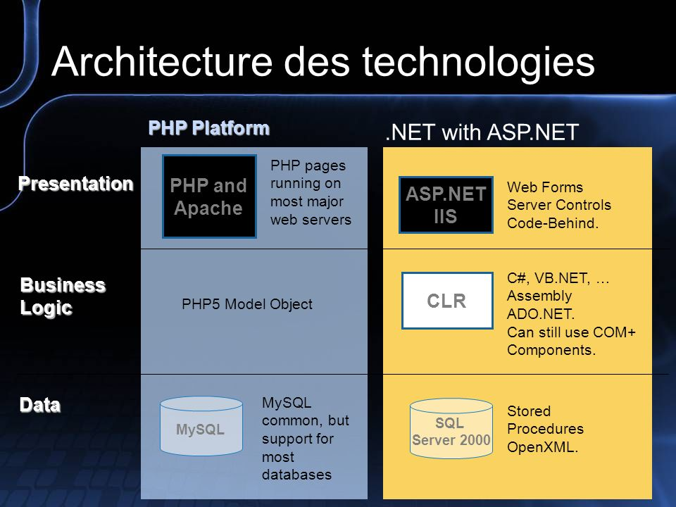 Architecture des technologies.NET with ASP.NET PHP pages running on most major web servers Presentation BusinessLogic Data MySQL PHP and Apache CLR C#