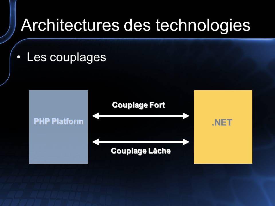 Symétrie de linteropérabilité PHP.NET Définition Couplages, Fort & Lâche –Couplage : « Qualifie la manière dont deux ou plusieurs systèmes interagissent » –Couplage Fort (tightly coupled) Indique que les systèmes sont dépendant les uns des autres.