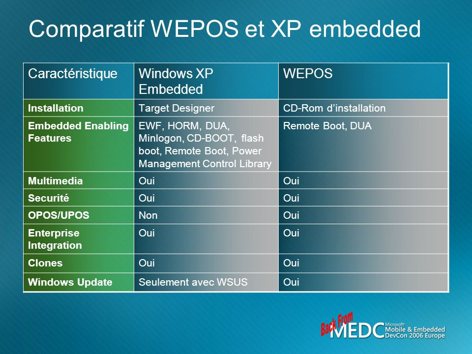 Comparatif WEPOS et XP embedded FBA Target Designer XPe Database Component Designer Raw Image Transfer To target Final Image FBA Final Image Installation Options Install: Updates, Drivers, Apps, Etc.