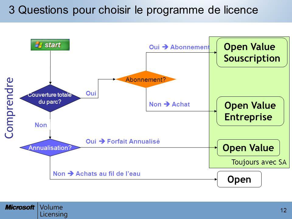 Toujours avec SA 12 3 Questions pour choisir le programme de licence Oui Couverture totale du parc? Abonnement? Oui Abonnement Open Value Souscription