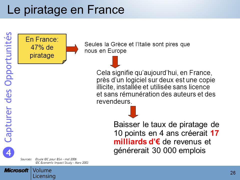 26 Le piratage en France En France: 47% de piratage Cela signifie quaujourdhui, en France, près dun logiciel sur deux est une copie illicite, installé