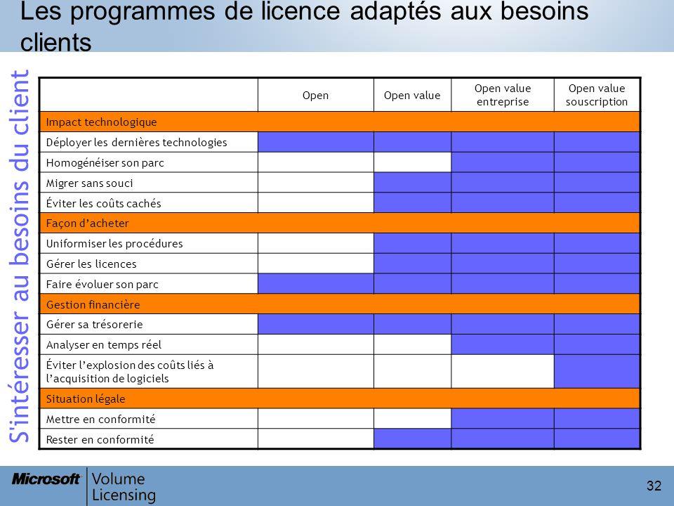 32 Les programmes de licence adaptés aux besoins clients OpenOpen value Open value entreprise Open value souscription Impact technologique Déployer le