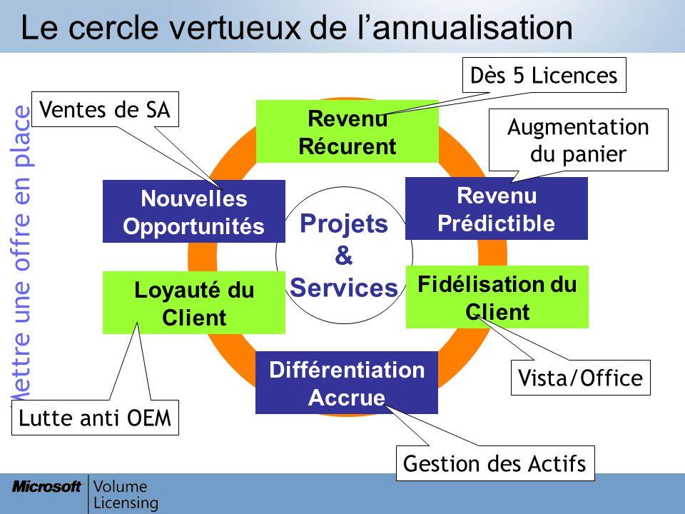 Mettre une offre en place Différentiation Accrue Revenu Récurent Projets & Services Fidélisation du Client Revenu Prédictible Loyauté du Client Nouvel