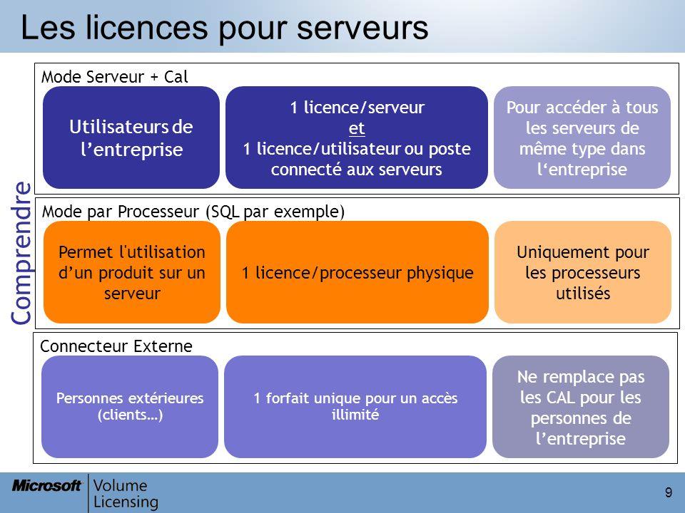 9 Les licences pour serveurs Comprendre Utilisateurs de lentreprise 1 licence/serveur et 1 licence/utilisateur ou poste connecté aux serveurs Pour acc