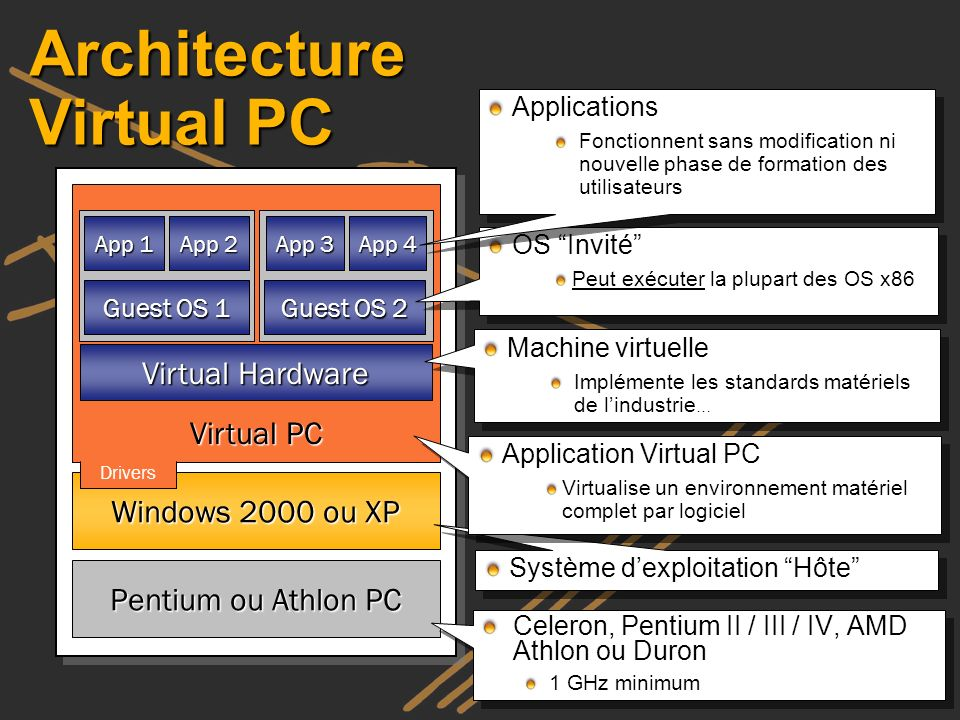 Architecture Virtual PC Pentium ou Athlon PC Windows 2000 ou XP Virtual Hardware Virtual PC Drivers Guest OS 1 App 1 App 2 Guest OS 2 App 3 App 4 Cele
