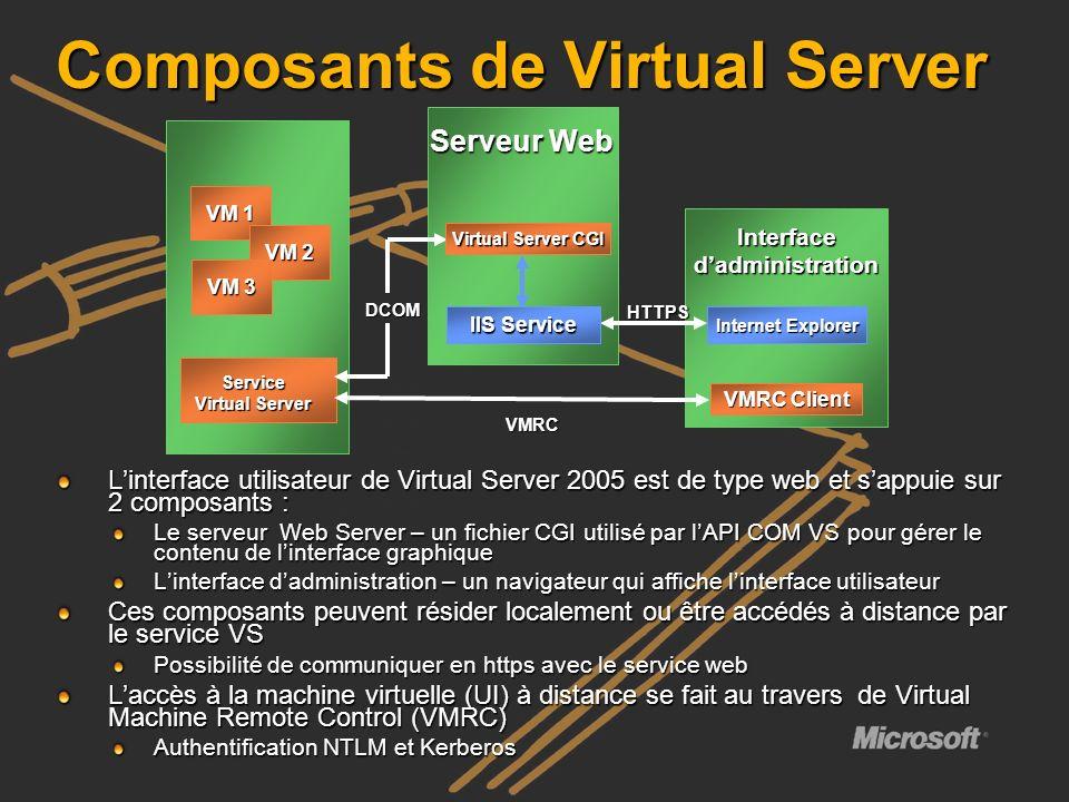 Composants de Virtual Server Linterface utilisateur de Virtual Server 2005 est de type web et sappuie sur 2 composants : Le serveur Web Server – un fi