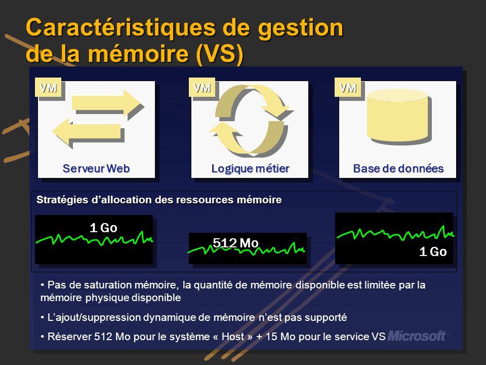 Caractéristiques de gestion de la mémoire (VS) Stratégies dallocation des ressources mémoire Pas de saturation mémoire, la quantité de mémoire disponi