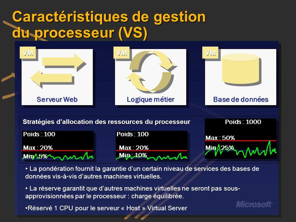 Caractéristiques de gestion du processeur (VS) Stratégies dallocation des ressources du processeur La pondération fournit la garantie dun certain nive