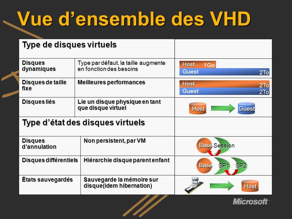 Vue densemble des VHD Type de disques virtuels Disques dynamiques Type par défaut, la taille augmente en fonction des besoins Disques de taille fixe M