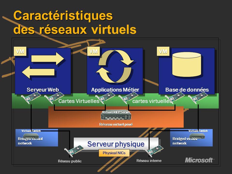 Cartes Virtuelles cartes virtuelles Réseau virtuel privé Caractéristiques des réseaux Caractéristiques des réseaux virtuels Serveur Web Applications M