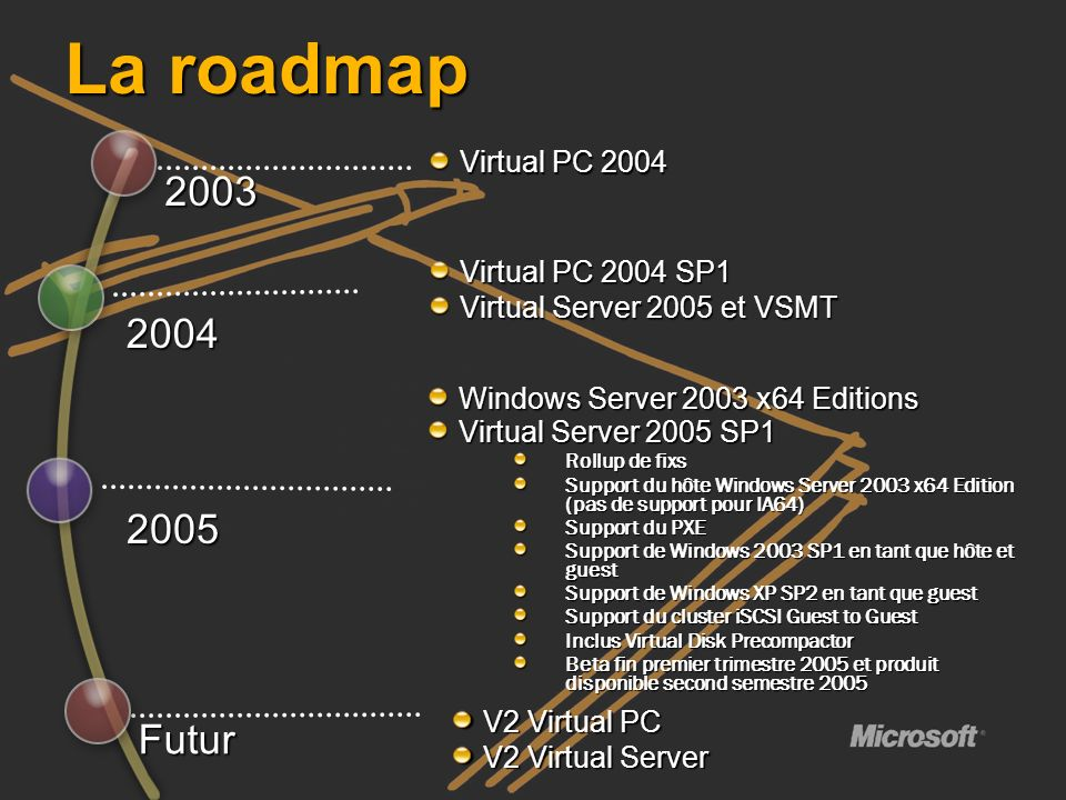 Virtual PC 2004 SP1 Virtual Server 2005 et VSMT V2 Virtual PC V2 Virtual Server 2004 Futur Windows Server 2003 x64 Editions Virtual Server 2005 SP1 Ro