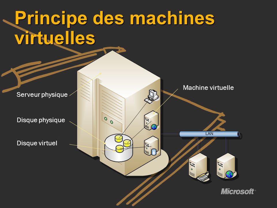 Principe des machines virtuelles Serveur physique Disque physique Disque virtuel Machine virtuelle