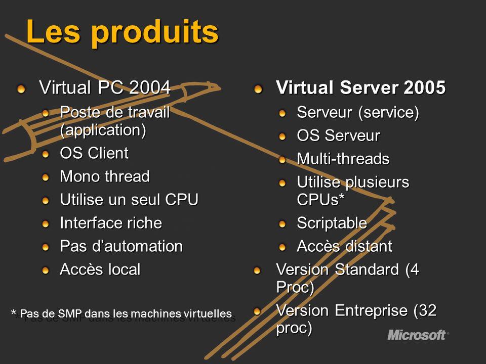 Les produits Virtual PC 2004 Poste de travail (application) OS Client Mono thread Utilise un seul CPU Interface riche Pas dautomation Accès local Virt