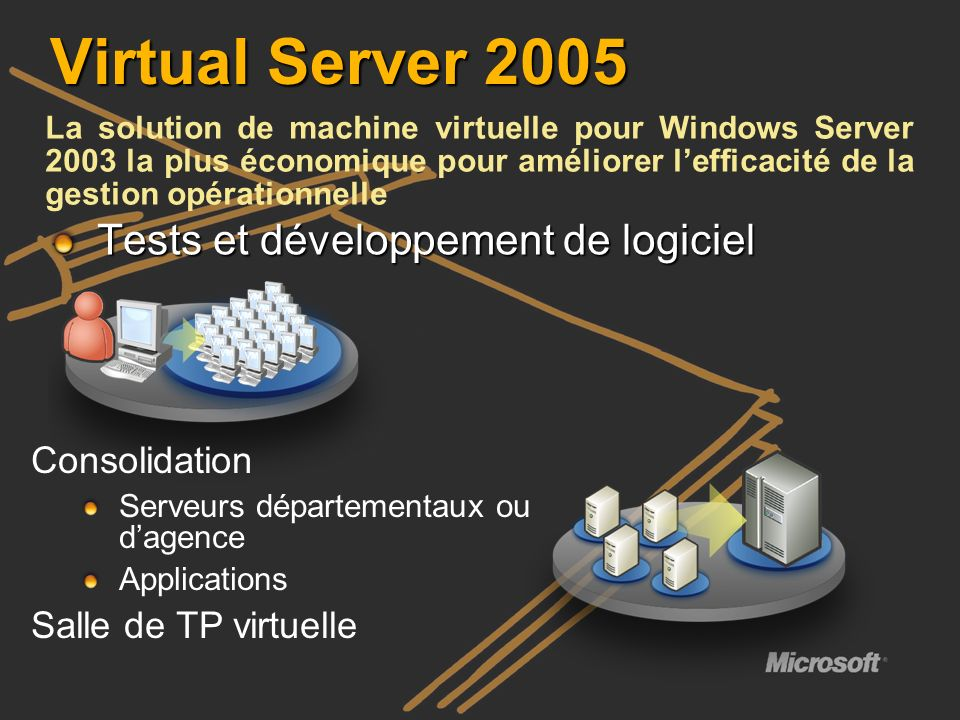 Isolation: De multiple OS fonctionnent en concurrence sur un serveur unique Virtual Server / VPC virtualisent : CPU Sous système de gestion mémoire Tous les « Hardwares » que la VM voit Virtual Server / VPC émulent : Les communications avec les périphériques accédés sont interceptés et émulés par voie logicielle via des modèles de périphériques virtuels Les VMs non pas daccès à : La mémoire physique de lHôte La mémoire virtuelle des autres VMs et leurs périphériques virtualisés Virtual Device Models 440BX chipset with PIIX4 System BIOS (AMI) PCI Bus ISA Bus Power Management SM Bus 8259 PIC PIT DMA Controller CMOS RTC Memory Controller RAM & VRAM COM (Serial) Ports LPT (Parallel) Ports IDE/ATAPI Controllers SCSI Adapters (Adaptec 2940) SVGA Video Adapter (S3 Trio64) VESA BIOS 2D Graphics Accelerator Hardware Cursor Ethernet Adapter (DEC 21140) Keyboard Mouse Virtual Device Models 440BX chipset with PIIX4 System BIOS (AMI) PCI Bus ISA Bus Power Management SM Bus 8259 PIC PIT DMA Controller CMOS RTC Memory Controller RAM & VRAM COM (Serial) Ports LPT (Parallel) Ports IDE/ATAPI Controllers SCSI Adapters (Adaptec 2940) SVGA Video Adapter (S3 Trio64) VESA BIOS 2D Graphics Accelerator Hardware Cursor Ethernet Adapter (DEC 21140) Keyboard Mouse