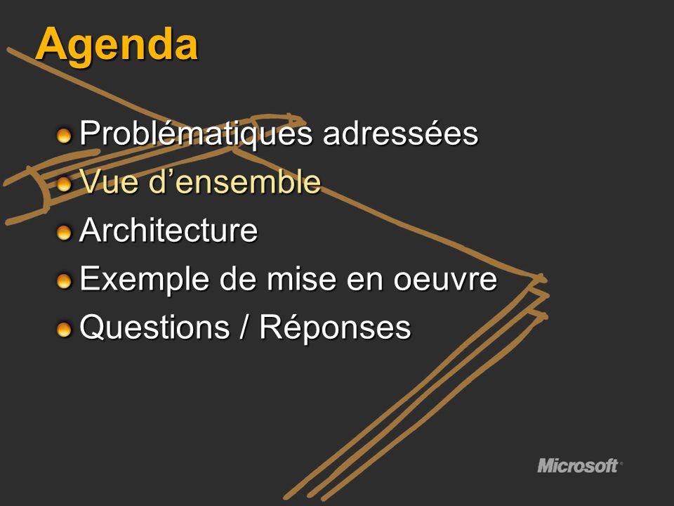 Agenda Problématiques adressées Vue densemble Architecture Exemple de mise en oeuvre Questions / Réponses
