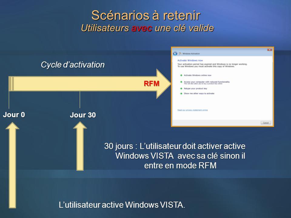Utilisateurs avec une clé valide Jour 0 Jour 30 Lutilisateur active Windows VISTA. RFM 30 jours : Lutilisateur doit activer active Windows VISTA avec
