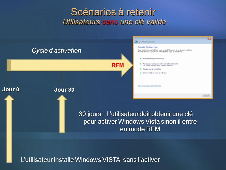 Utilisateurs sans une clé valide Jour 0 Jour 30 Lutilisateur installe Windows VISTA sans lactiver RFM 30 jours : Lutilisateur doit obtenir une clé pou