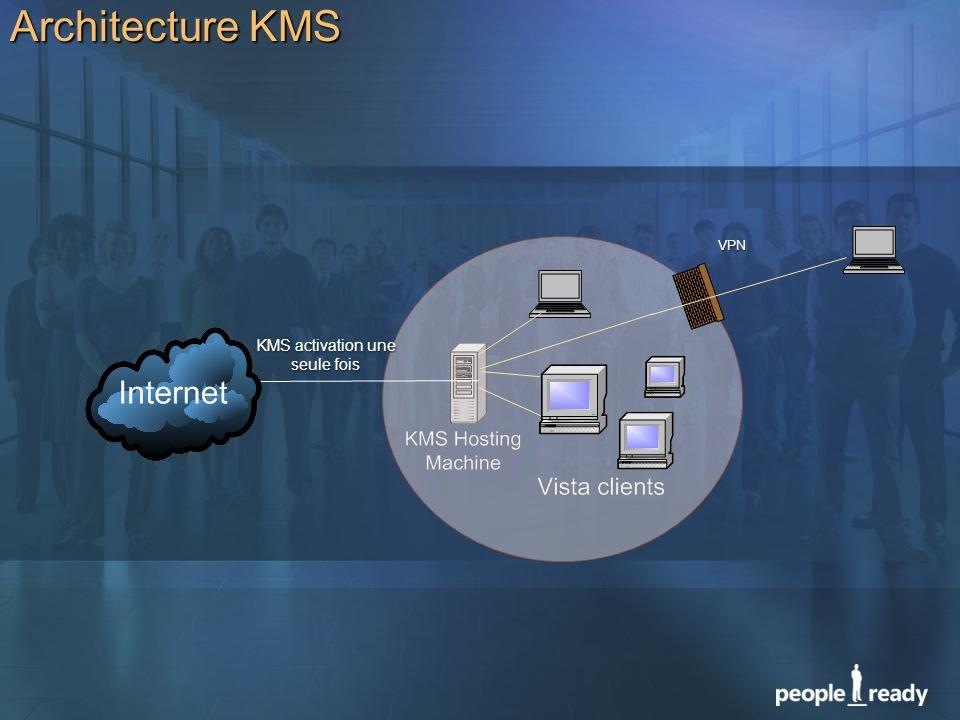 Architecture KMS KMS activation une seule fois VPN
