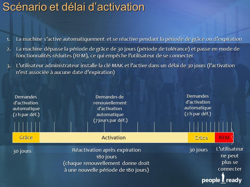 Scénario et délai dactivation GrâceActivationRFMGrâce Demandesdactivationautomatique (2 h par déf.) Demandes de renouvellement dactivation automatique