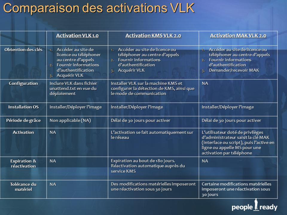 Activation VLK 1.0 Activation KMS VLK 2.0 Activation MAK VLK 2.0 Obtention des clés 1.Accéder au site de licence ou téléphoner au centre dappels 2.Fou