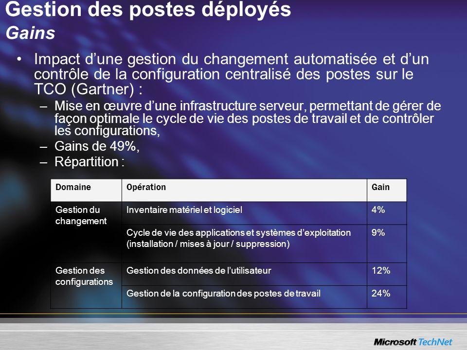 Gestion des postes déployés Gains Impact dune gestion du changement automatisée et dun contrôle de la configuration centralisé des postes sur le TCO (