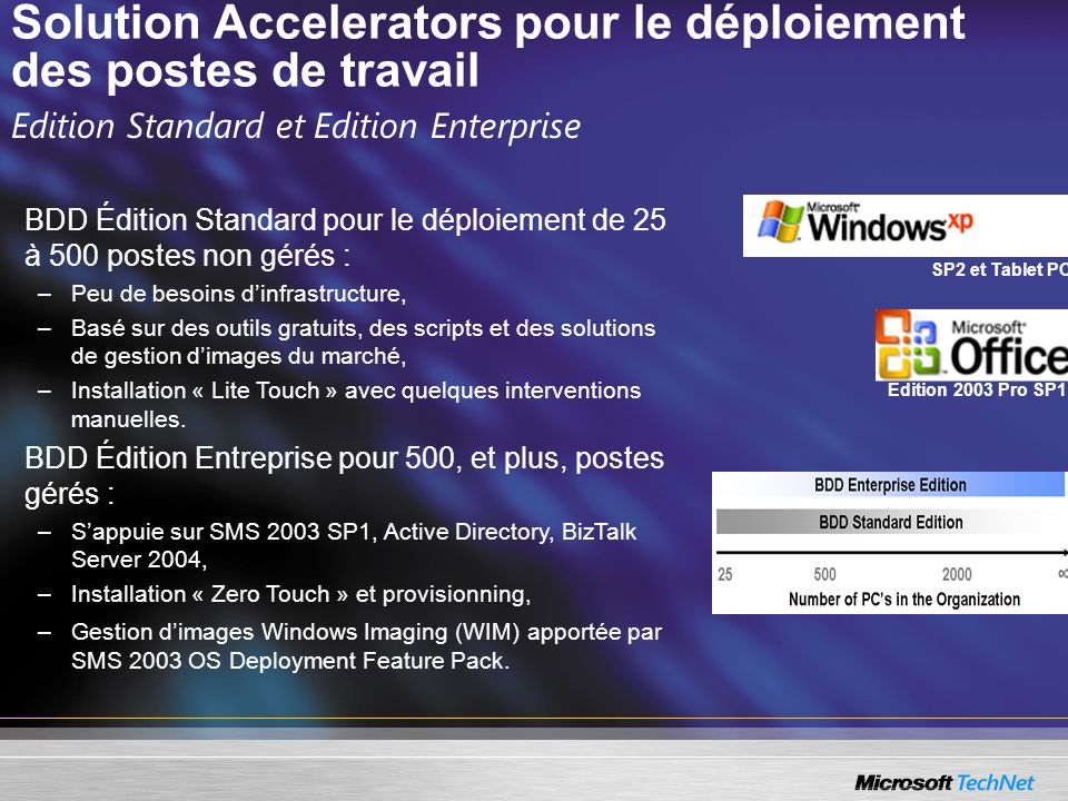 Solution Accelerators pour le déploiement des postes de travail Edition Standard et Edition Enterprise BDD Édition Standard pour le déploiement de 25