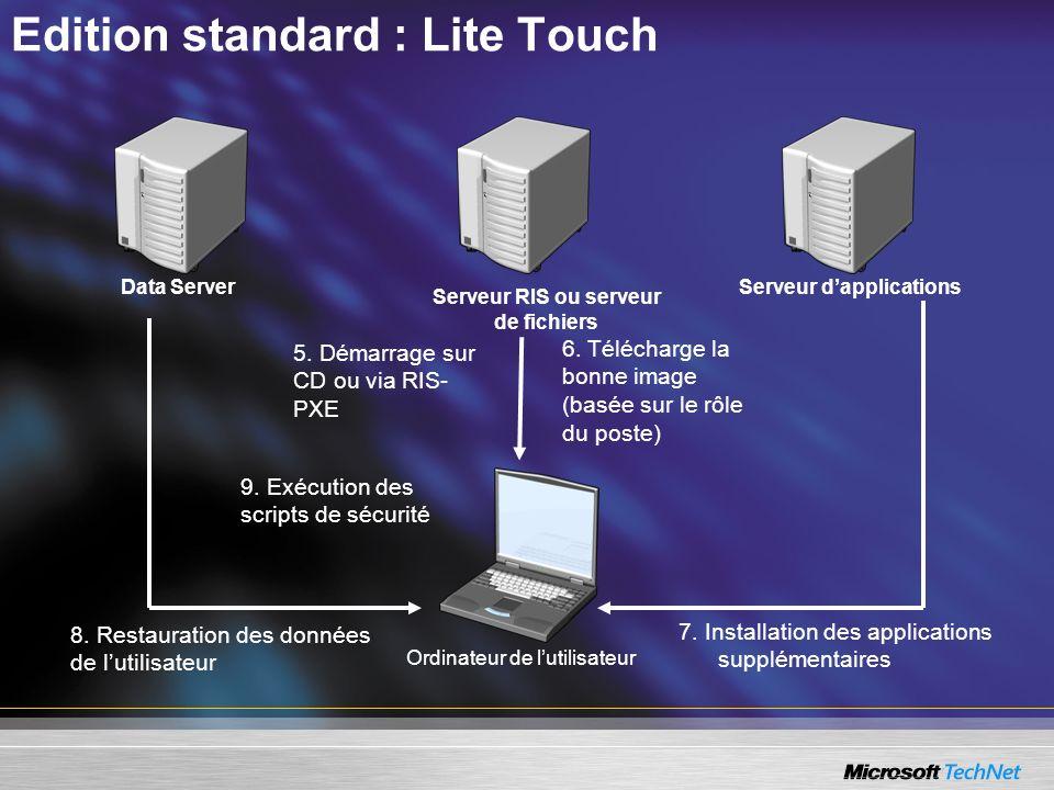 Data ServerServeur dapplications Ordinateur de lutilisateur 7. Installation des applications supplémentaires 5. Démarrage sur CD ou via RIS- PXE 8. Re