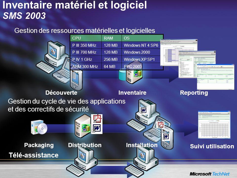 Gestion du cycle de vie des applications et des correctifs de sécurité Gestion des ressources matérielles et logicielles Télé-assistance CPURAMOS P II