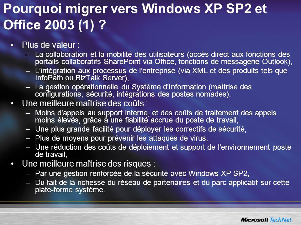 Pourquoi migrer vers Windows XP SP2 et Office 2003 (1) ? Plus de valeur : –La collaboration et la mobilité des utilisateurs (accès direct aux fonction