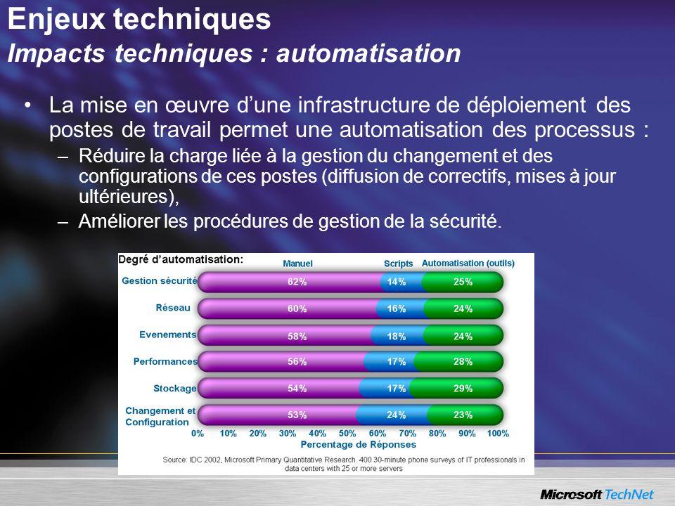 Enjeux techniques Impacts techniques : automatisation La mise en œuvre dune infrastructure de déploiement des postes de travail permet une automatisat